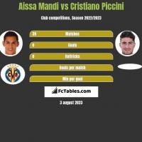 Aissa Mandi vs Cristiano Piccini h2h player stats