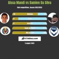 Aissa Mandi vs Damien Da Silva h2h player stats