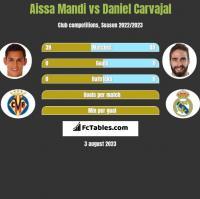 Aissa Mandi vs Daniel Carvajal h2h player stats