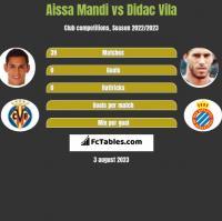 Aissa Mandi vs Didac Vila h2h player stats
