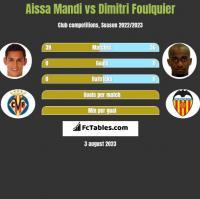 Aissa Mandi vs Dimitri Foulquier h2h player stats