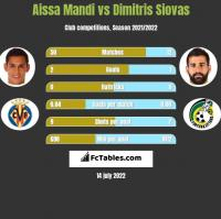 Aissa Mandi vs Dimitris Siovas h2h player stats
