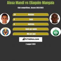 Aissa Mandi vs Eliaquim Mangala h2h player stats