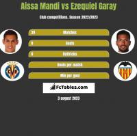 Aissa Mandi vs Ezequiel Garay h2h player stats