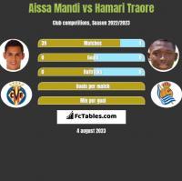 Aissa Mandi vs Hamari Traore h2h player stats