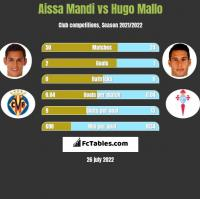 Aissa Mandi vs Hugo Mallo h2h player stats
