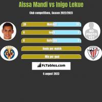Aissa Mandi vs Inigo Lekue h2h player stats