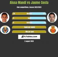 Aissa Mandi vs Jaume Costa h2h player stats
