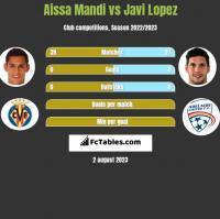 Aissa Mandi vs Javi Lopez h2h player stats