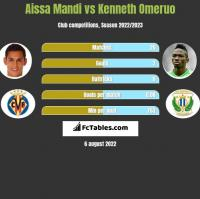 Aissa Mandi vs Kenneth Omeruo h2h player stats