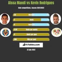 Aissa Mandi vs Kevin Rodrigues h2h player stats