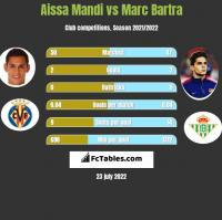 Aissa Mandi vs Marc Bartra h2h player stats