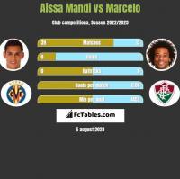 Aissa Mandi vs Marcelo h2h player stats