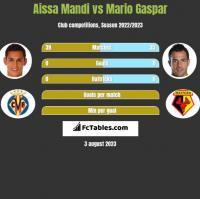 Aissa Mandi vs Mario Gaspar h2h player stats