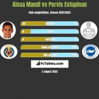 Aissa Mandi vs Pervis Estupinan h2h player stats
