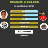 Aissa Mandi vs Raul Albiol h2h player stats
