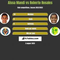 Aissa Mandi vs Roberto Rosales h2h player stats