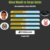 Aissa Mandi vs Serge Aurier h2h player stats