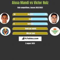 Aissa Mandi vs Victor Ruiz h2h player stats