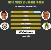 Aissa Mandi vs Zouhair Feddal h2h player stats