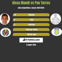 Aissa Mandi vs Pau Torres h2h player stats