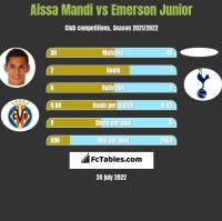 Aissa Mandi vs Emerson Junior h2h player stats