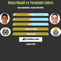 Aissa Mandi vs Fernando Calero h2h player stats