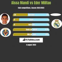 Aissa Mandi vs Eder Militao h2h player stats