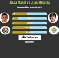 Aissa Mandi vs Juan Miranda h2h player stats