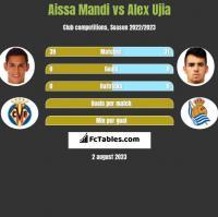 Aissa Mandi vs Alex Ujia h2h player stats