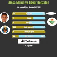 Aissa Mandi vs Edgar Gonzalez h2h player stats