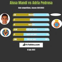 Aissa Mandi vs Adria Pedrosa h2h player stats