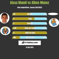 Aissa Mandi vs Aihen Munoz h2h player stats