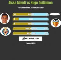 Aissa Mandi vs Hugo Guillamon h2h player stats