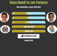 Aissa Mandi vs Jon Pacheco h2h player stats