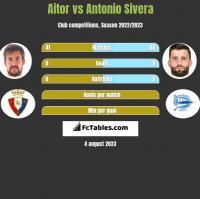 Aitor vs Antonio Sivera h2h player stats