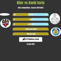 Aitor vs David Soria h2h player stats