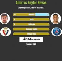 Aitor vs Keylor Navas h2h player stats
