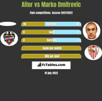Aitor vs Marko Dmitrovic h2h player stats