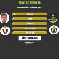 Aitor vs Roberto h2h player stats