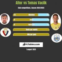 Aitor vs Tomas Vaclik h2h player stats