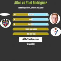 Aitor vs Yoel Rodriguez h2h player stats
