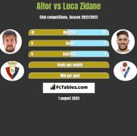 Aitor vs Luca Zidane h2h player stats