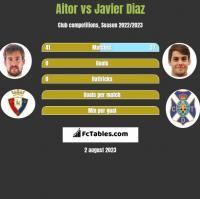 Aitor vs Javier Diaz h2h player stats