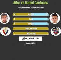 Aitor vs Daniel Cardenas h2h player stats