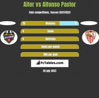 Aitor vs Alfonso Pastor h2h player stats