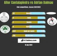 Aitor Cantalapiedra vs Adrian Dalmau h2h player stats