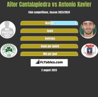 Aitor Cantalapiedra vs Antonio Xavier h2h player stats
