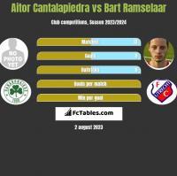 Aitor Cantalapiedra vs Bart Ramselaar h2h player stats