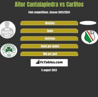 Aitor Cantalapiedra vs Carlitos h2h player stats